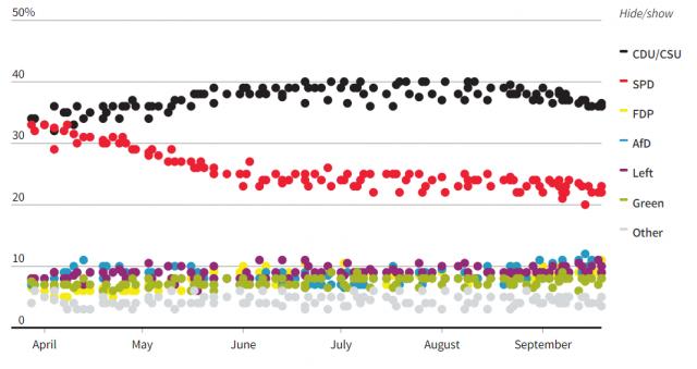 Předvolební průzkum: volby v Německu