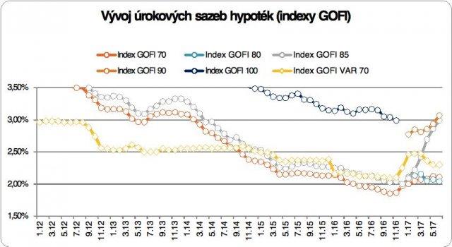Hypotéky index GOFI červenec 2017