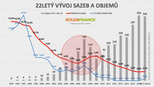 22 let vývoje na trhu hypoték 1995 - 2017