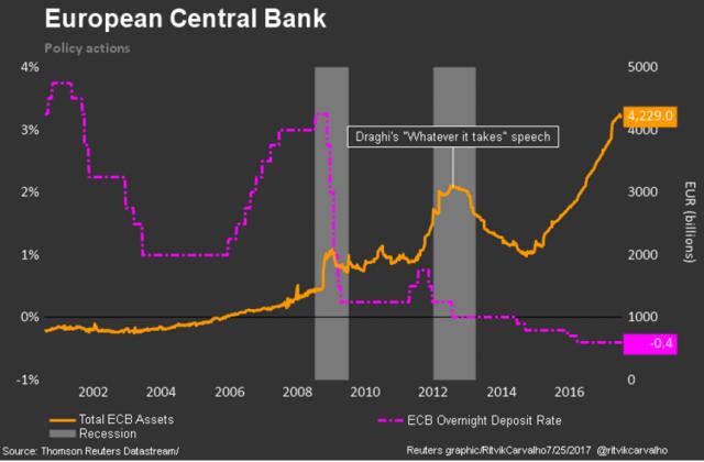 Monetární politika ECB