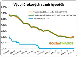 Vývoj úrokových sazeb hypoték 20019 - 2017