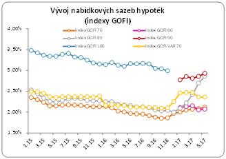 Úrokové sazby hypoték, indexy GOFI
