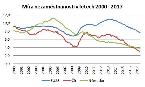 Míra nezaměstnanosti v ČR, EU a v Německu