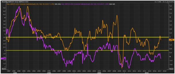 Vývoj indexu PCE a jádrového indexu PCE v USA