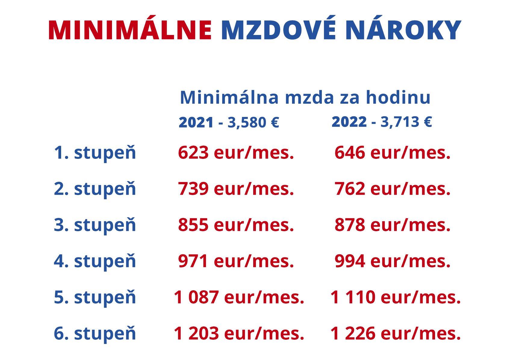 Minimálna mzda 2022: výška, príplatky, stupne, čistá mzda