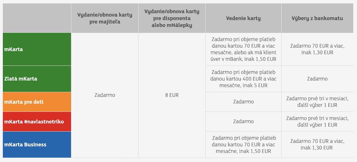 Zmena cenníka - mBank 2021 (poplatky, sadzobník)
