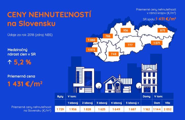 Ceny nehnuteľností na Slovensku (2018)