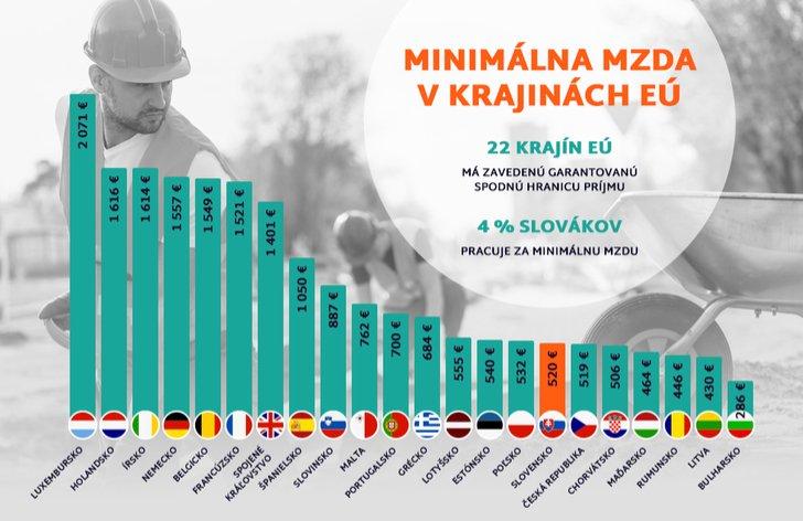 Infografika: Minimálna mzda v krajinách EÚ 2019
