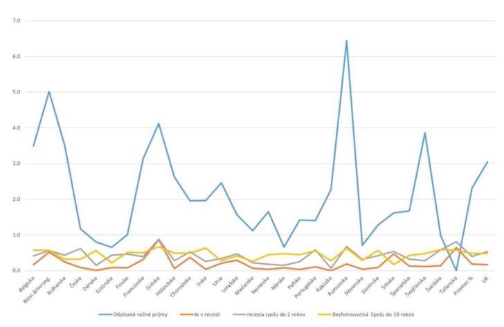 Graf znázorňuje vzťah medzi odpísaným ročným obratom, nástupom recesie a bezhotovostnej spoločnosti
