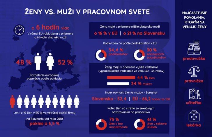 Ženy vs. muži: plat, vzdelanie, povolanie, vek dožitia
