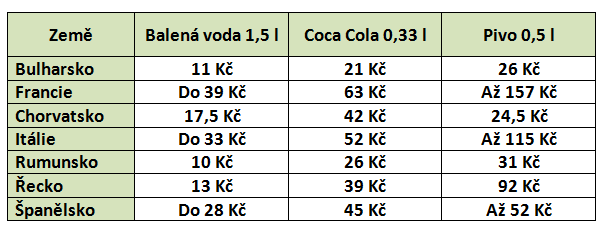 Ceny pití a nápojů v zemích EU