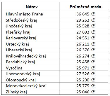 průměrná mzda v ČR 2017