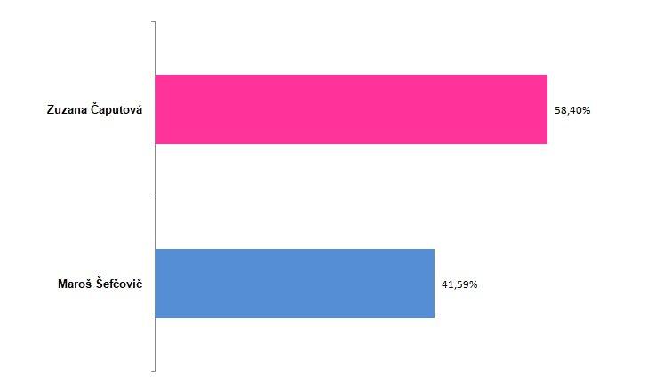 Výsledky 2. kola prezidentských volieb 2019