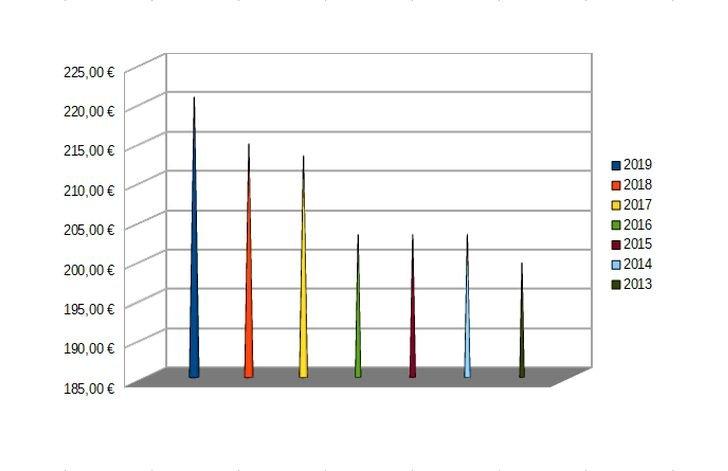 Graf: vývoj rodičovského príspevku 2013-2019