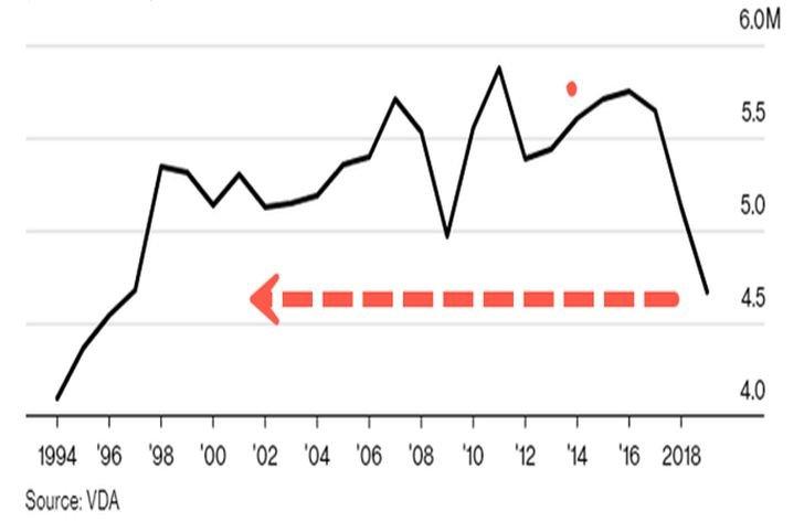 Výroba automobilov Nemecka od roku 1994