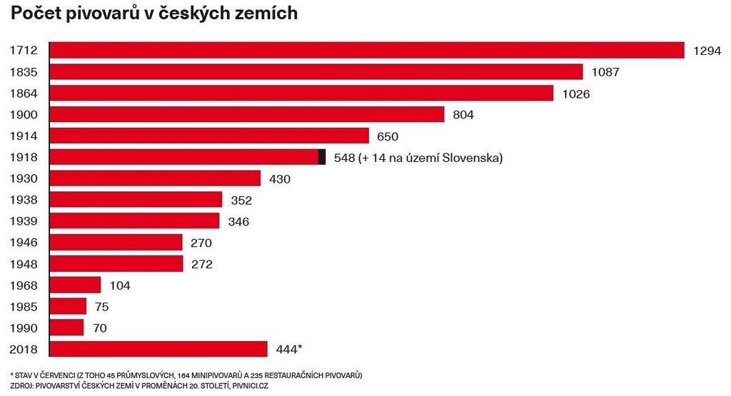 Počet pivovarů v českých zemích