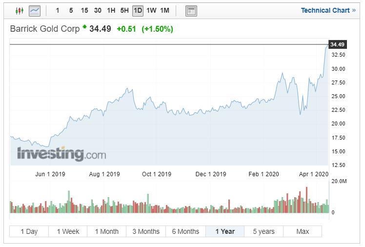 Vývoj ceny akcií Barrick Gold Corporation