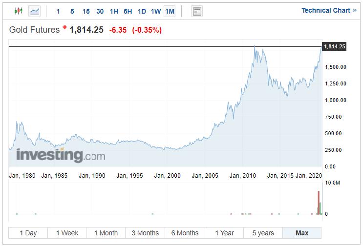 Vývoj ceny zlata