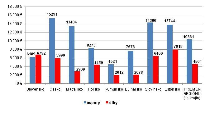 Dlhy a úspory na obyvateľa v regióne (EUR)