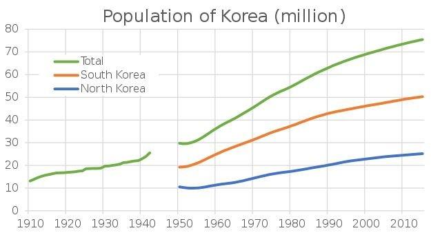 Počet obyvatel Jižní a Severní Koree