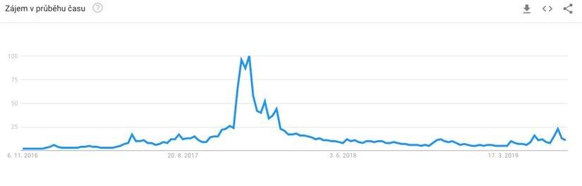 Kryptoměny na trendech Google