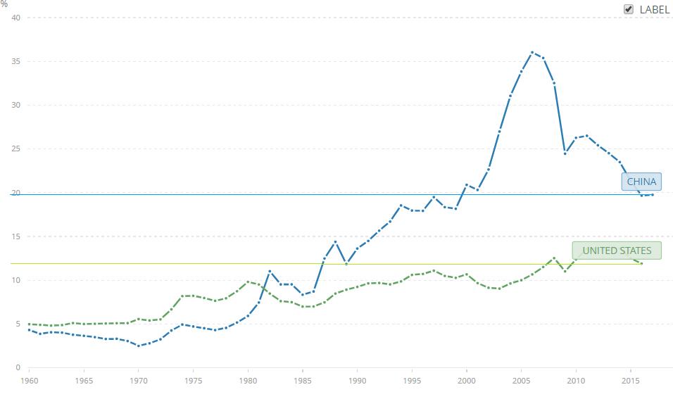 Export HDP Čína a USA