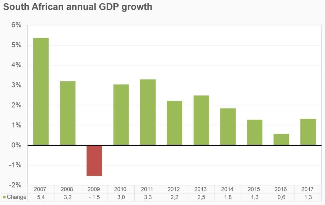 Vývoj růstu HDP JAR