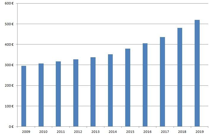 Vývoj minimálnej mzdy na Slovensku (2009 - 2019)