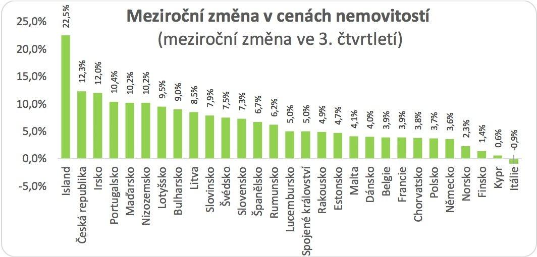 Ceny bytů ČR