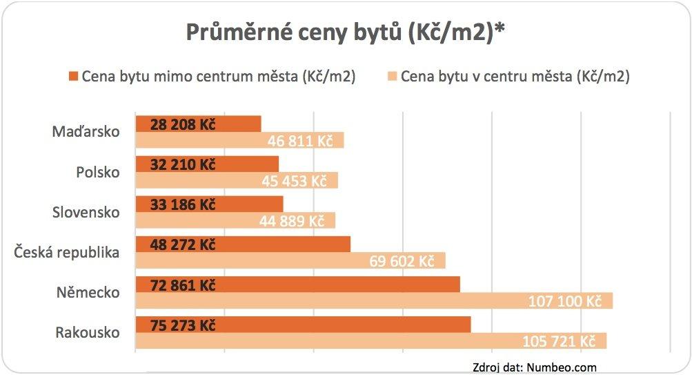 Ceny bytů v ČR 2018