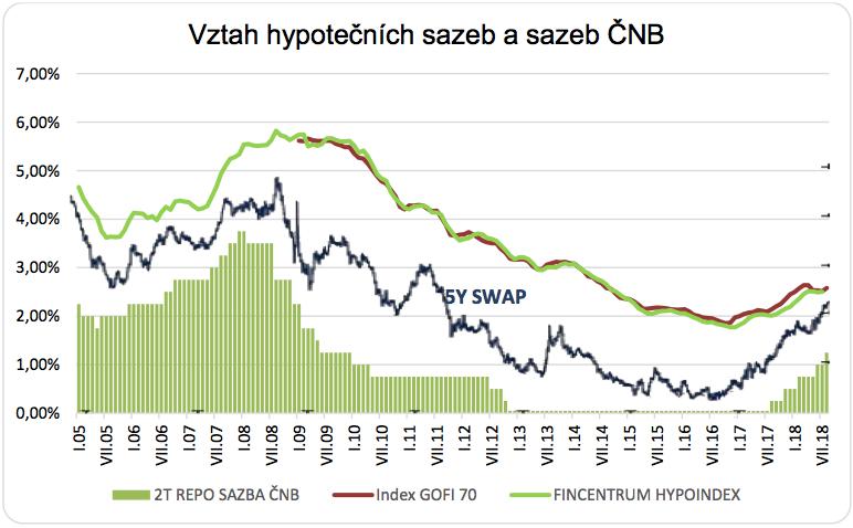 Jak hypotéky reagují na sazby ČNB