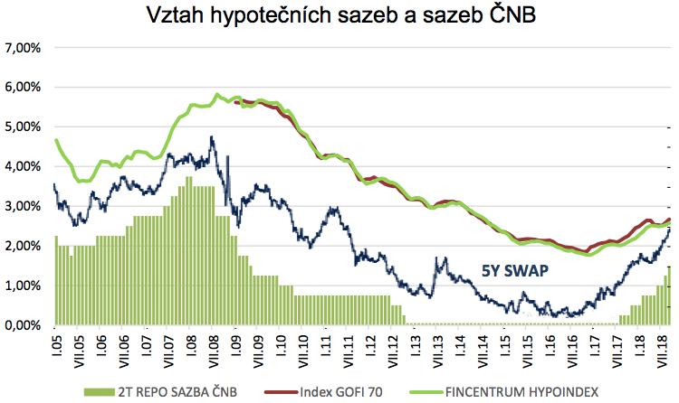 Jak úroková sazba ČNB ovlivňuje hypotéky