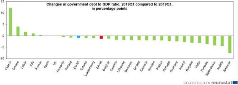 změna HDP zemí EU