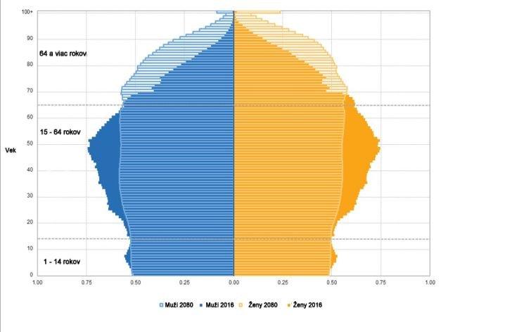 Graf: stárnutie populácie podľa eurostatu