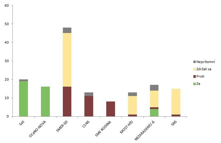 Graf: Výsledky hlasovania poslancov NR SR (zákon č. 180/2014, 1.2.2019)