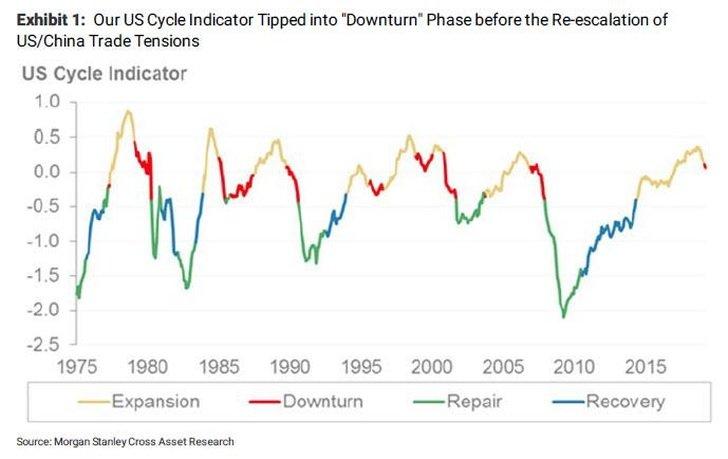 Komentár: Čo urobí Fed, aby ju čo najviac predĺžil?