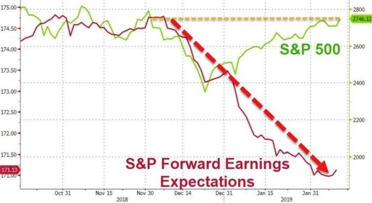 Komentár: Kto stojí za rastom akcií?