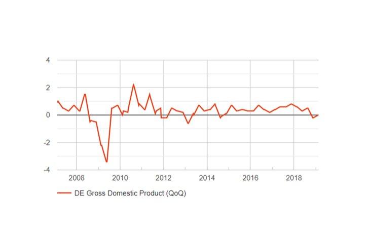 Komentár: Ekonomické varovanie z Nemecka