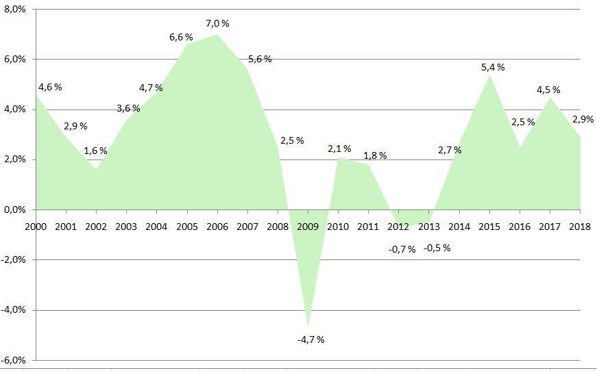 Vývoj českého HDP od roku 2000 do roku 2018