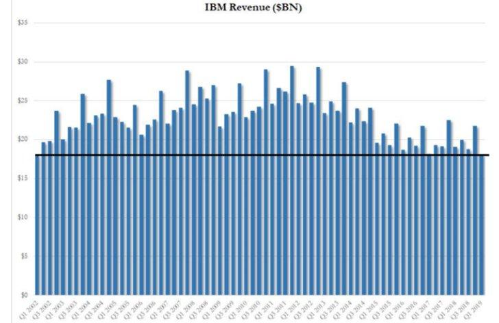 Technologický gigant IBM je ako na hojdačke, veľká dôvera sa pomaly rozpadá