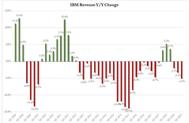 Komentár: Technologický gigant IBM je ako na hojdačke, veľká dôvera sa pomaly rozpadá