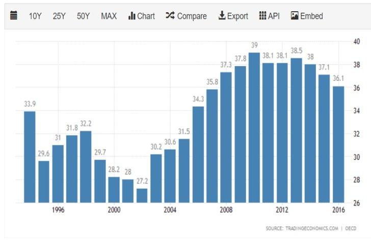 Vývoj miery úspor domácností v Číne v jednotlivých rokoch