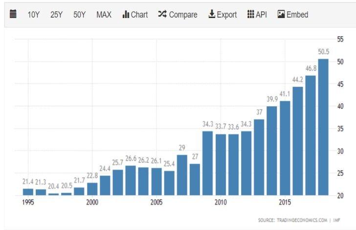 Percentuálny nárast výšky verejného dlhu Číny voči HDP krajiny v priebehu 25 rokov