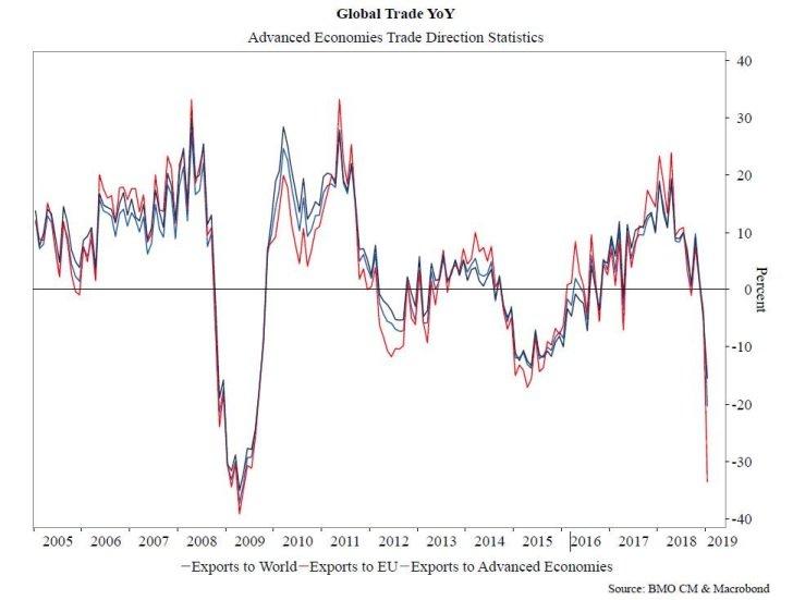 Komentár: Globálnu ekonomiku, ale aj akciové trhy ovplyvňuje do značnej miery obchodná vojna