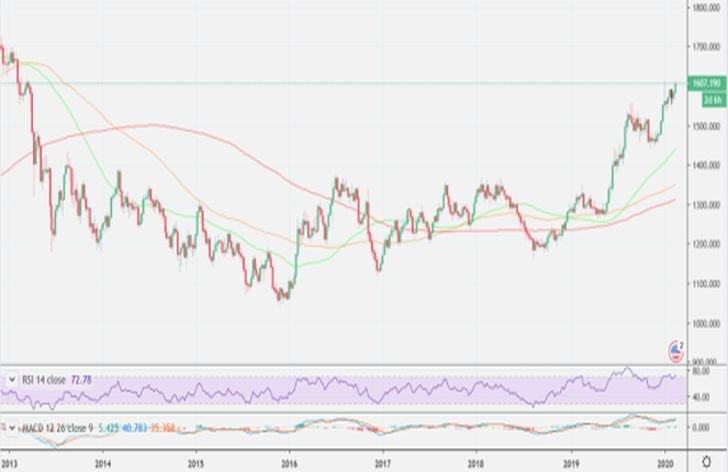 Komentár: Stane sa zlato najatraktívnejšou investíciou roka 2020?