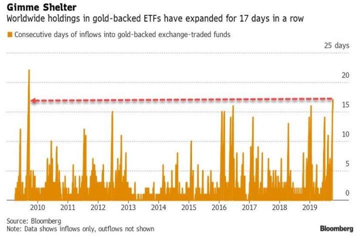 Zlato zaknihovalo rekordný prílev peňazí od poslednej krízy