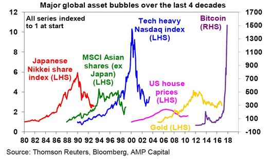 Jaké byly největší spekulativní bubliny