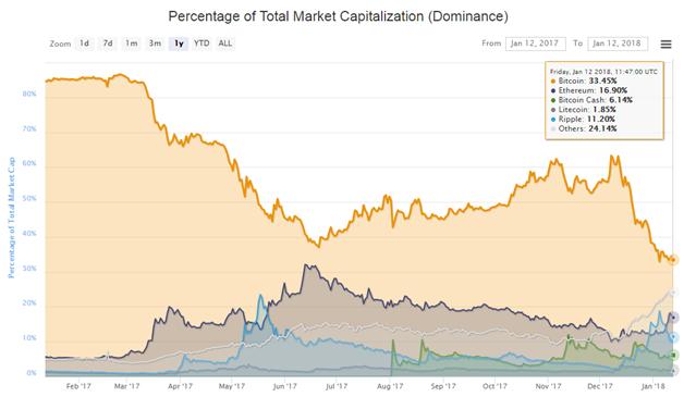 Dominance bitcoin na trhu kryptoměn