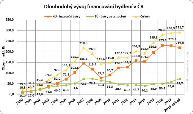 Financování bydlení v ČR