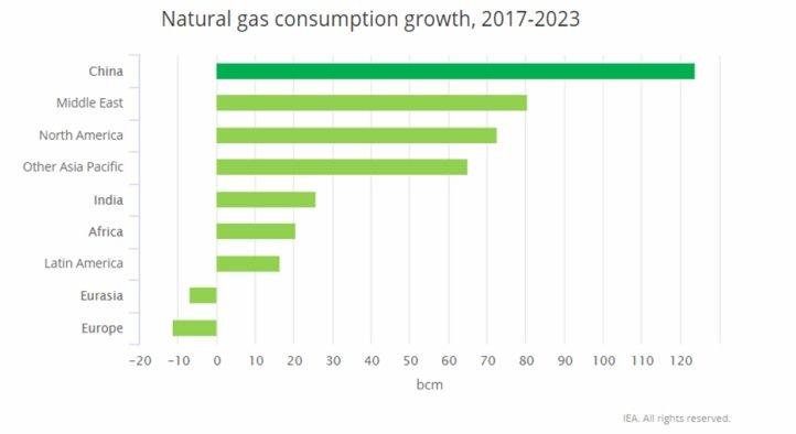 Nárast spotreby plynu